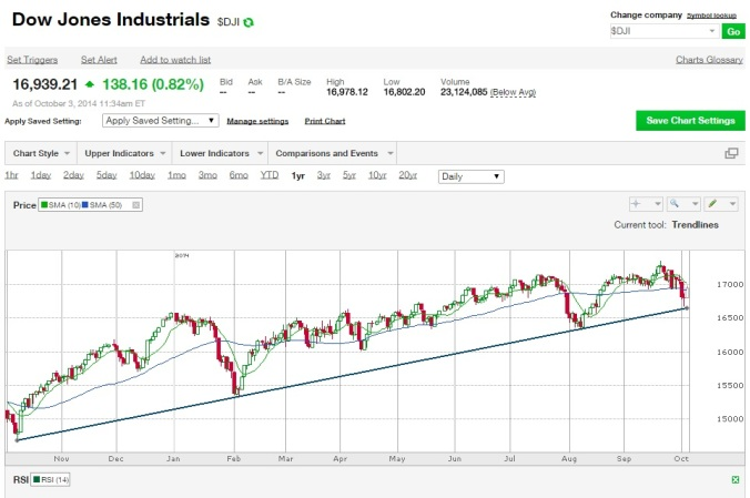 Another Buy Opportunity DJI 10-3-2014 | Self-Help king